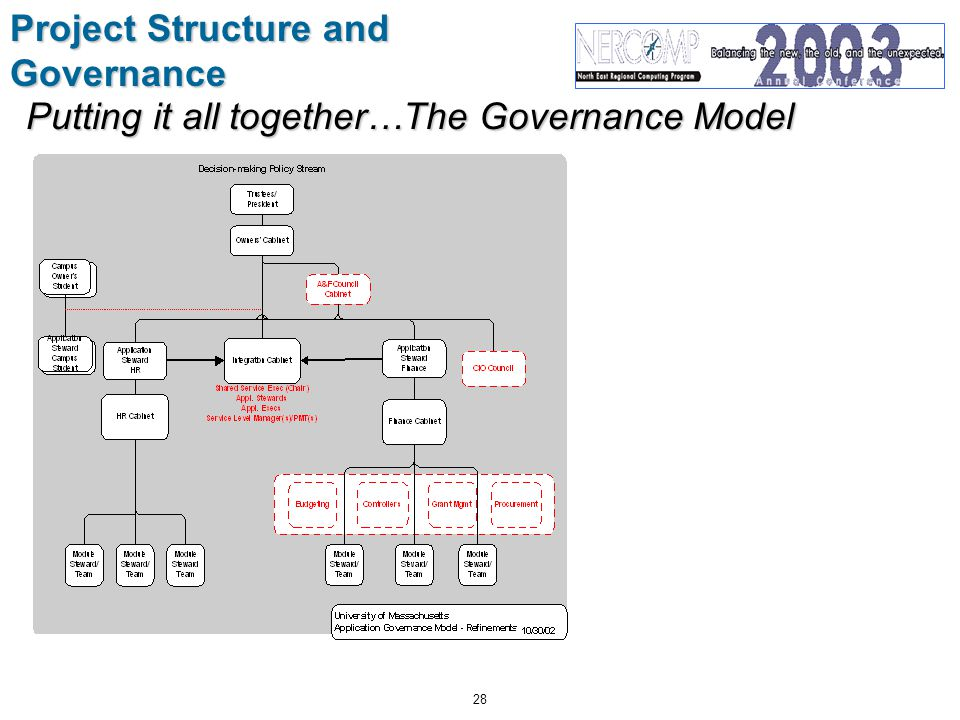 28 Project Structure and Governance Putting it all together…The Governance Model