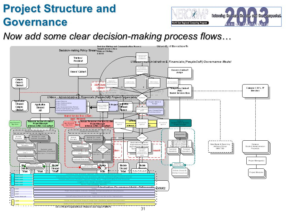 31 Project Structure and Governance Now add some clear decision-making process flows…