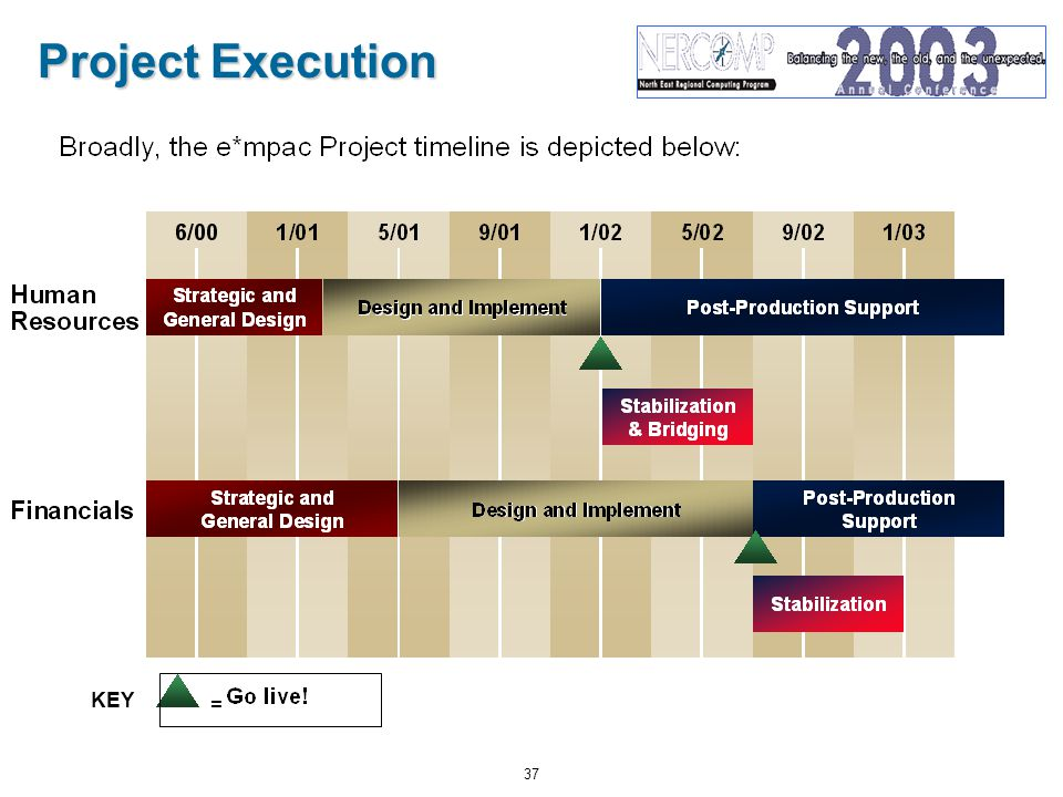 37 Project Execution = KEY