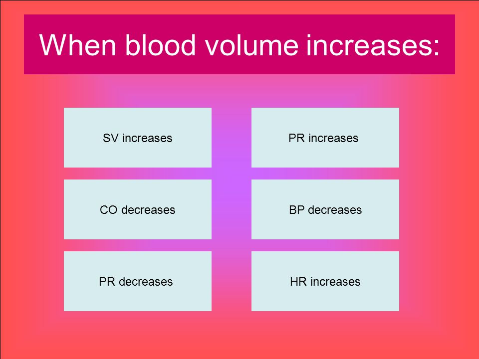 When blood volume increases: SV increases CO decreases PR decreasesHR increases BP decreases PR increases