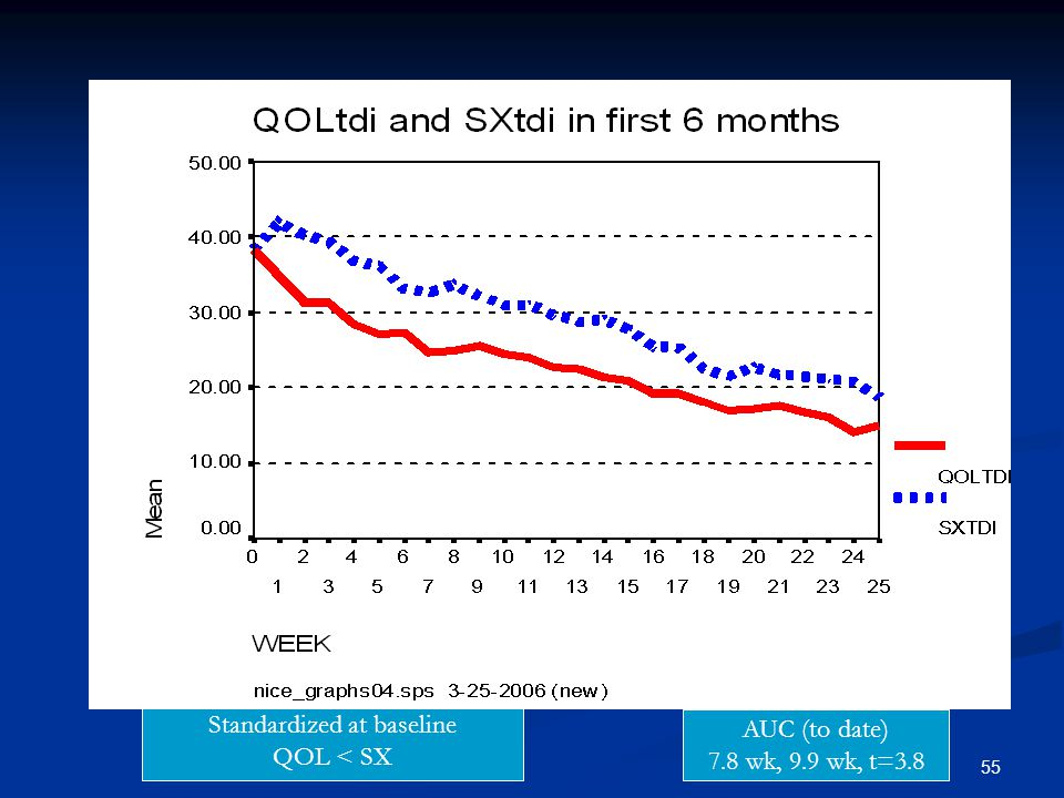 55 Standardized at baseline QOL < SX AUC (to date) 7.8 wk, 9.9 wk, t=3.8