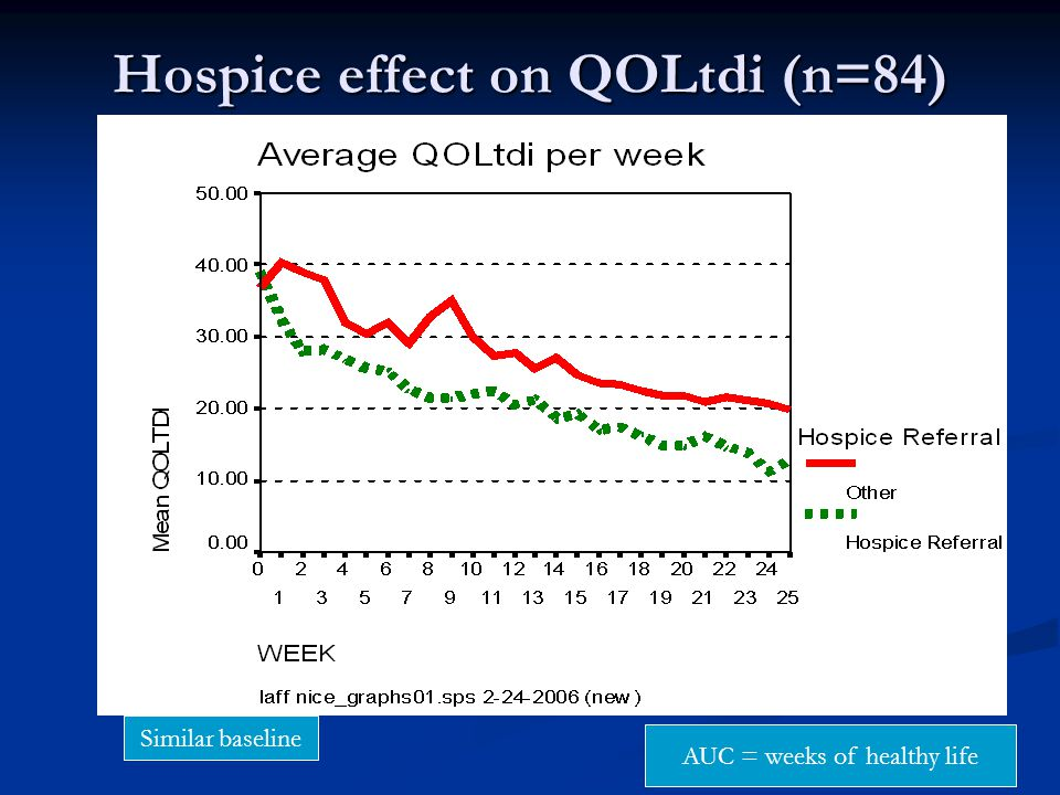 60 Hospice effect on QOLtdi (n=84) AUC = weeks of healthy life Similar baseline