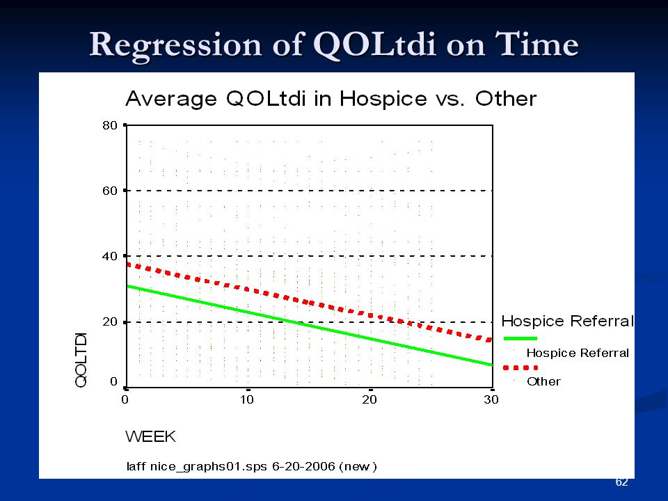 62 Regression of QOLtdi on Time