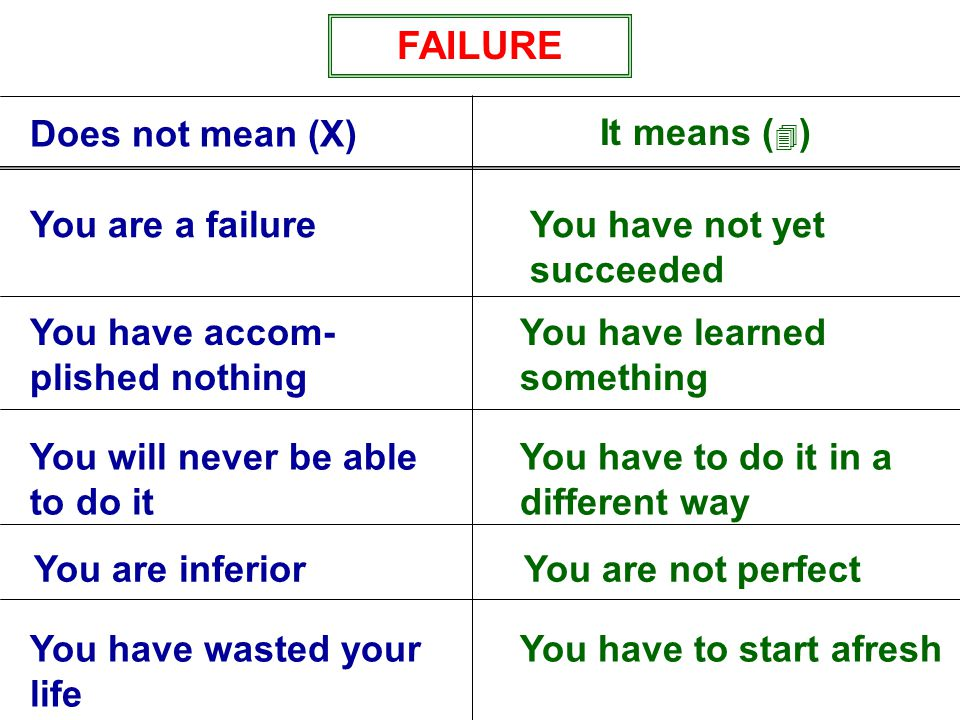 FAILURE Does not mean (X) You are a failureYou have not yet succeeded You have learned something You have accom- plished nothing You have to do it in a different way You will never be able to do it You are not perfectYou are inferior You have to start afreshYou have wasted your life It means ( 4 )