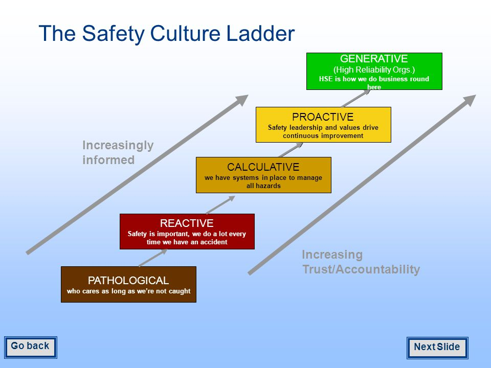 PATHOLOGICAL who cares as long as we're not caught REACTIVE Safety is important, we do a lot every time we have an accident Increasing Trust/Accountability Increasingly informed PROACTIVE Safety leadership and values drive continuous improvement GENERATIVE (High Reliability Orgs.) HSE is how we do business round here CALCULATIVE we have systems in place to manage all hazards The Safety Culture Ladder Next Slide Go back