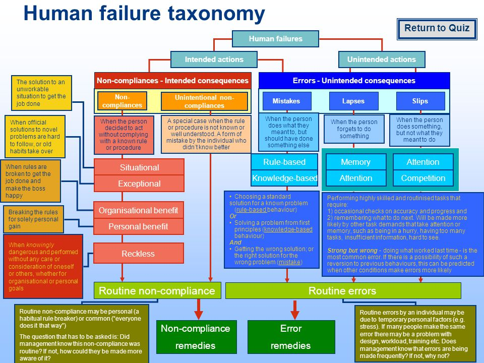 Human failure taxonomy MistakesLapsesSlips Knowledge-based Rule-based Attention Memory Competition Attention Exceptional Situational Organisational benefit Personal benefit Routine non-compliance Routine errors The solution to an unworkable situation to get the job done When official solutions to novel problems are hard to follow, or old habits take over When rules are broken to get the job done and make the boss happy Breaking the rules for solely personal gain When knowingly dangerous and performed without any care or consideration of oneself or others, whether for organisational or personal goals Choosing a standard solution for a known problem (rule-based behaviour) Or Solving a problem from first principles (knowledge-based behaviour) And Getting the wrong solution; or the right solution for the wrong problem (mistake) Performing highly skilled and routinised tasks that require: 1) occasional checks on accuracy and progress and 2) remembering what to do next.