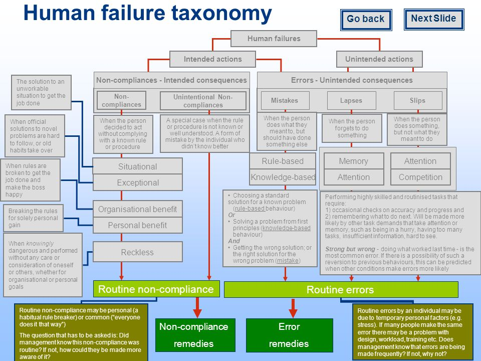Human failure taxonomy Mistakes LapsesSlips Knowledge-based Rule-based Attention Memory Competition Attention Exceptional Situational Organisational benefit Personal benefit The solution to an unworkable situation to get the job done When official solutions to novel problems are hard to follow, or old habits take over When rules are broken to get the job done and make the boss happy Breaking the rules for solely personal gain When knowingly dangerous and performed without any care or consideration of oneself or others, whether for organisational or personal goals Choosing a standard solution for a known problem (rule-based behaviour) Or Solving a problem from first principles (knowledge-based behaviour) And Getting the wrong solution; or the right solution for the wrong problem (mistake) Performing highly skilled and routinised tasks that require: 1) occasional checks on accuracy and progress and 2) remembering what to do next.