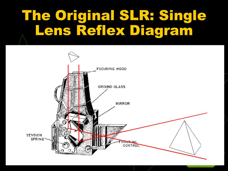 The Original SLR: Single Lens Reflex Diagram