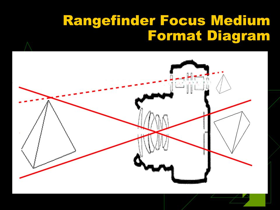 Rangefinder Focus Medium Format Diagram