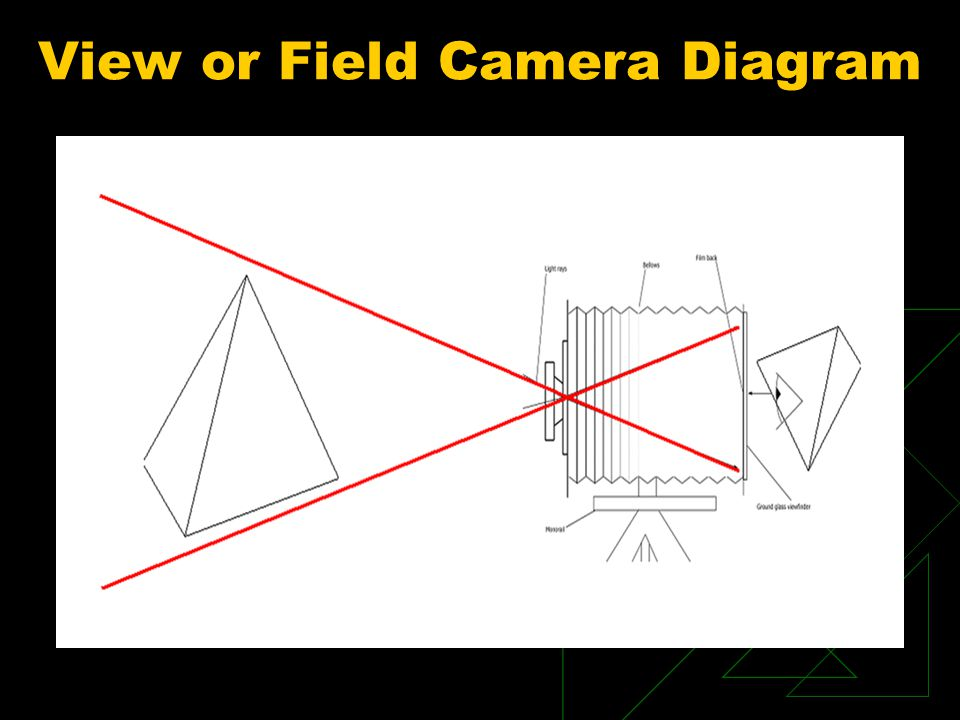 View or Field Camera Diagram