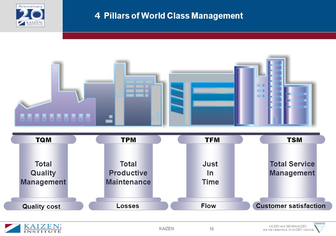 KAIZEN 16 KAIZEN and GEMBAKAIZEN are the trademarks of KAIZEN Institute 4 Pillars of World Class Management Total Quality Management Total Productive Maintenance Just In Time TQMTFMTPM Total Service Management TSM Quality cost LossesFlowCustomer satisfaction