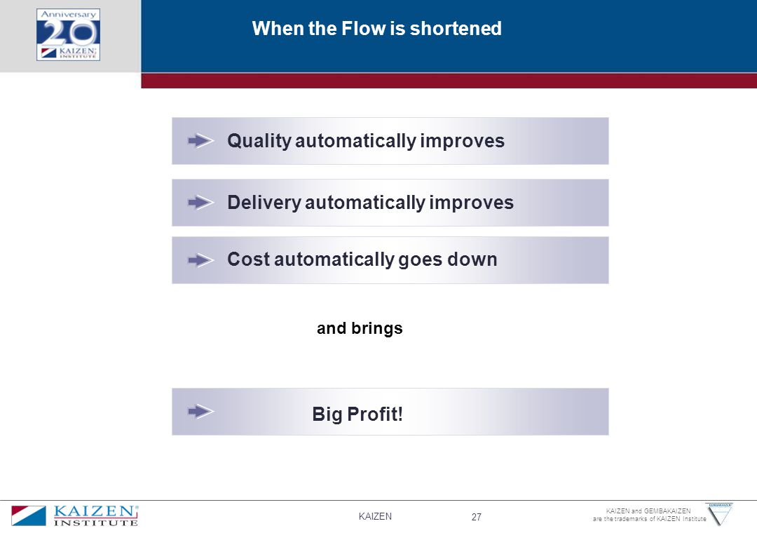 KAIZEN 27 KAIZEN and GEMBAKAIZEN are the trademarks of KAIZEN Institute When the Flow is shortened Quality automatically improves Delivery automatically improves Cost automatically goes down Big Profit.