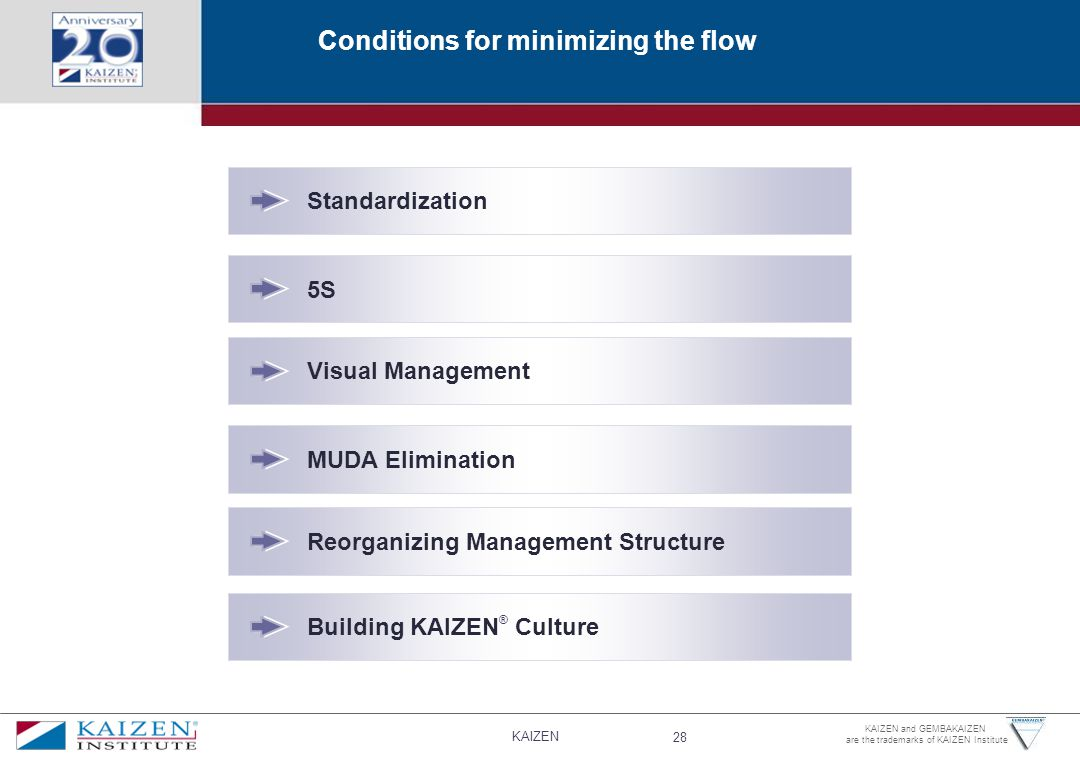 KAIZEN 28 KAIZEN and GEMBAKAIZEN are the trademarks of KAIZEN Institute Conditions for minimizing the flow Standardization 5S Visual Management MUDA Elimination Reorganizing Management Structure Building KAIZEN ® Culture