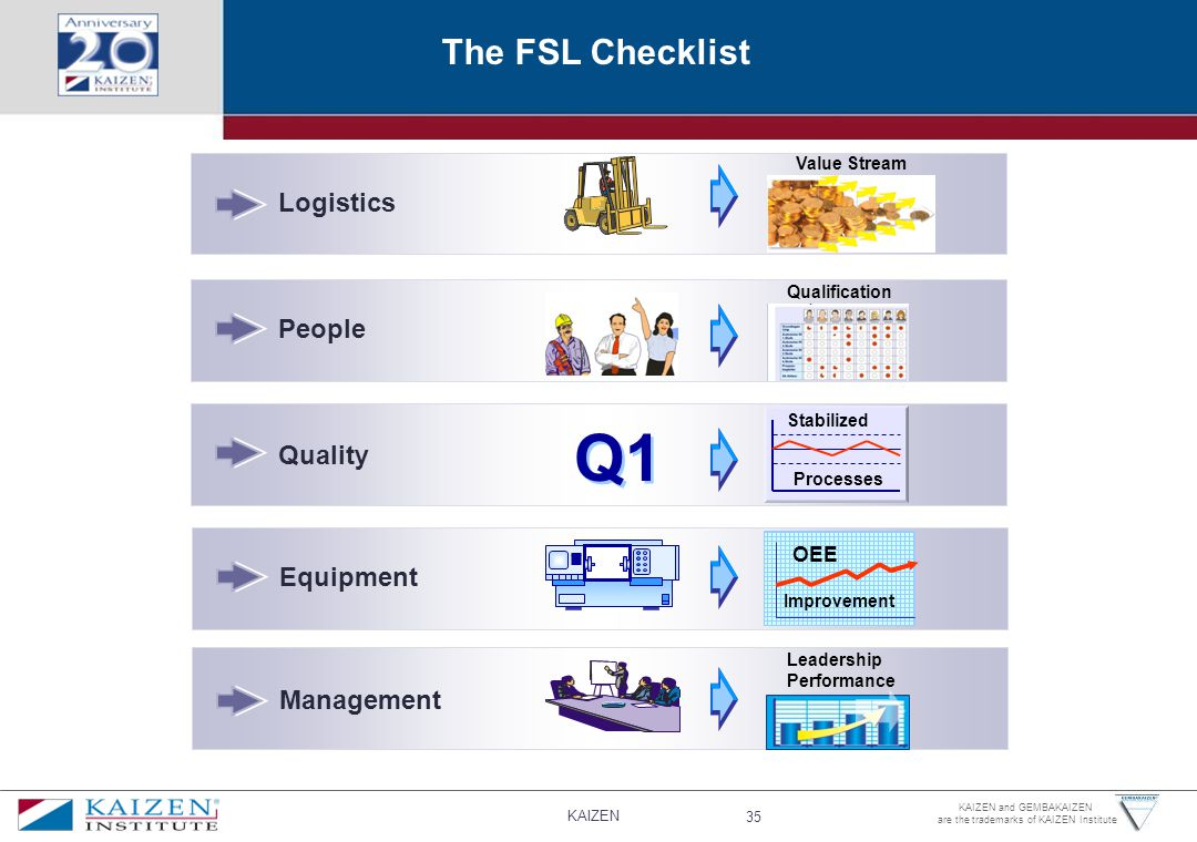 KAIZEN 35 KAIZEN and GEMBAKAIZEN are the trademarks of KAIZEN Institute The FSL Checklist Logistics People Quality Equipment Management OEE Improvement Qualification Processes Leadership Performance Q1 Stabilized Value Stream