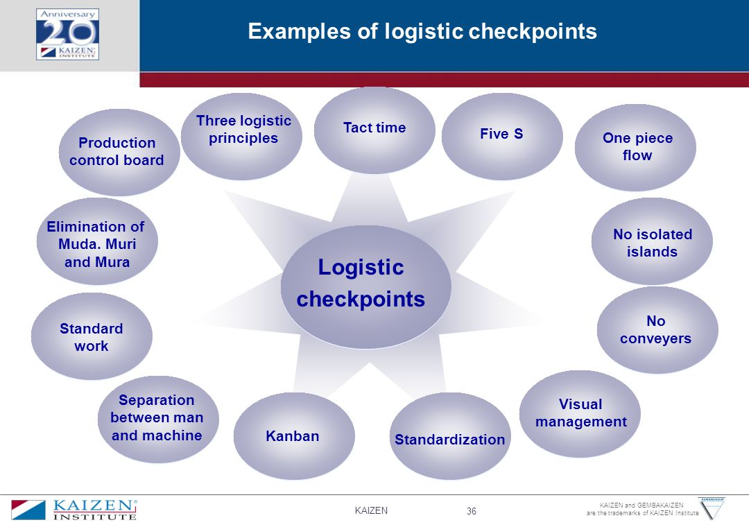 KAIZEN 36 KAIZEN and GEMBAKAIZEN are the trademarks of KAIZEN Institute Examples of logistic checkpoints Logistic checkpoints Production control board Five S Visual management One piece flow Standardization Three logistic principles Standard work Elimination of Muda.