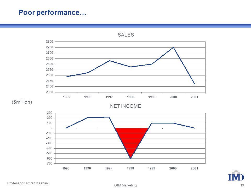 Professor Kamran Kashani GfM Marketing 19 SALES NET INCOME ($million) Poor performance…