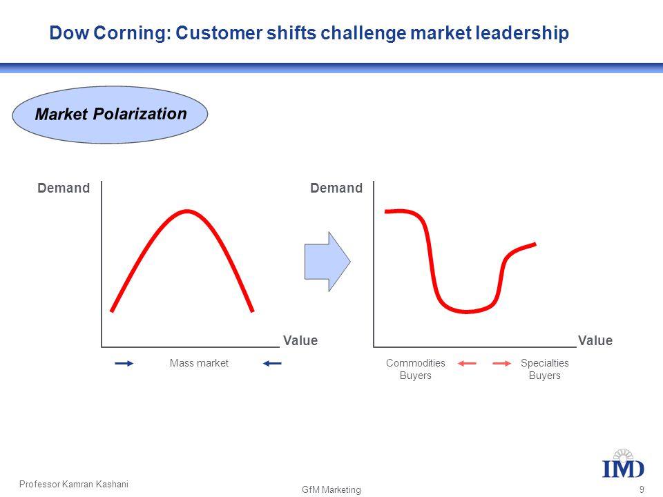 Professor Kamran Kashani GfM Marketing 9 Mass marketCommodities Buyers Specialties Buyers Demand Value Demand Value Market Polarization Dow Corning: Customer shifts challenge market leadership