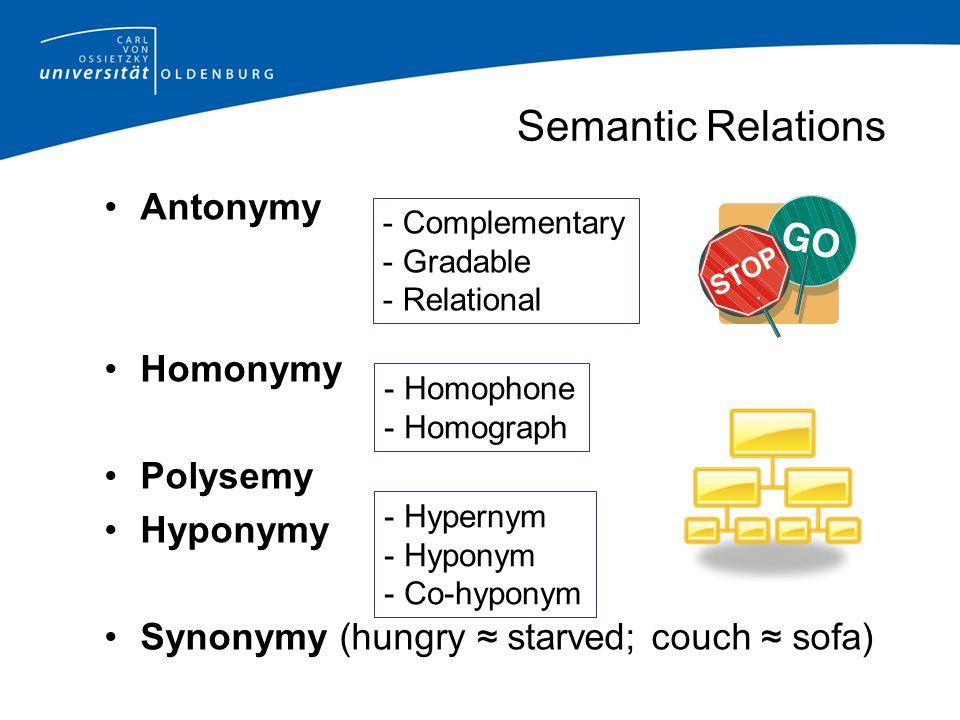 Semantic Relations Antonymy Homonymy Polysemy Hyponymy Synonymy (hungry ≈ starved; couch ≈ sofa) - Complementary - Gradable - Relational - Hypernym - Hyponym - Co-hyponym - Homophone - Homograph