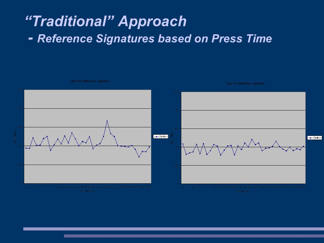 Traditional Approach - Reference Signatures based on Press Time
