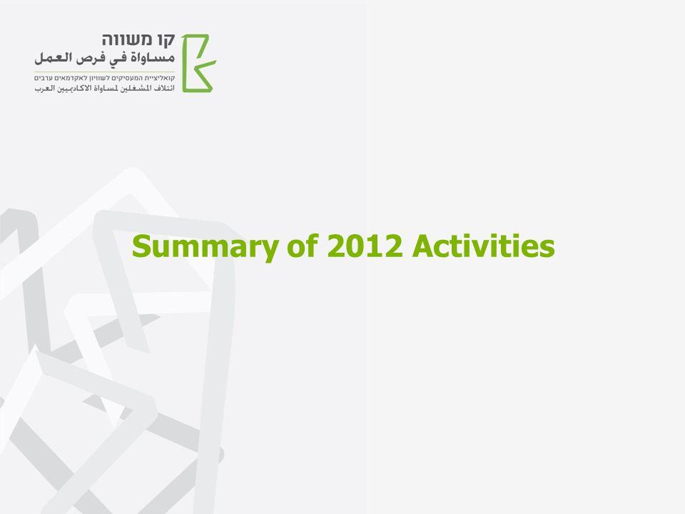 Summary of 2012 Activities