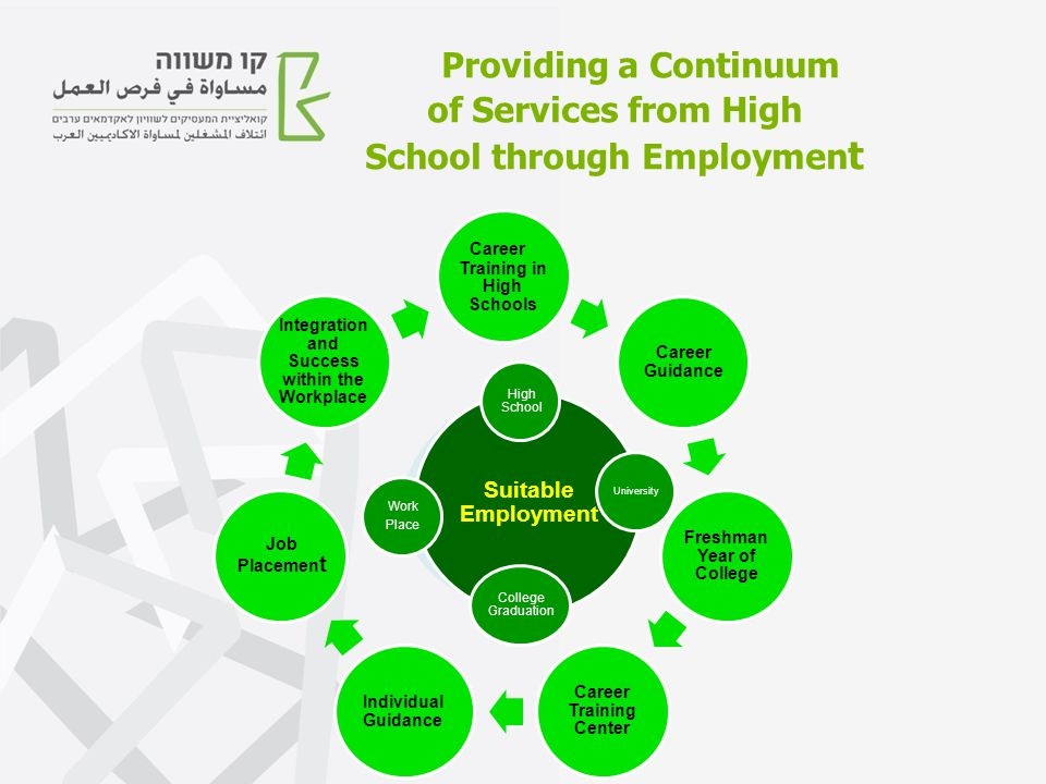 Providing a Continuum of Services from High School through Employmen t Career Training in High Schools Career Guidance Freshman Year of College Career