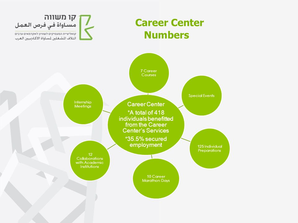 Career Center *A total of 418 individuals benefitted from the Career Center's Services *35.5% secured employment 7 Career Courses Special Events 125 Individual Preparations 10 Career Marathon Days 12 Collaborations with Academic Institutions Internship Meetings Career Center Numbers