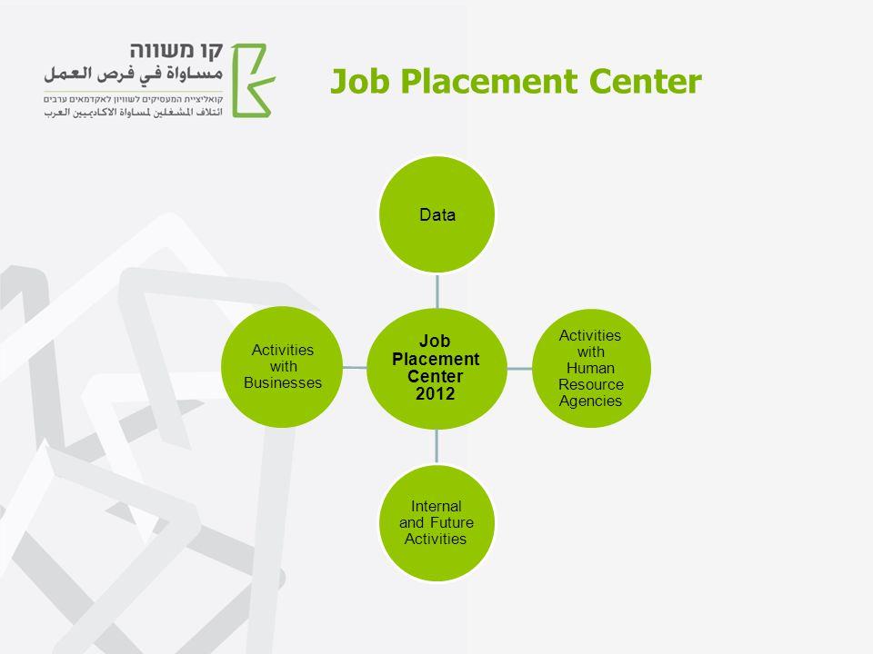 Job Placement Center Job Placement Center 2012 Data Activities with Human Resource Agencies Internal and Future Activities Activities with Businesses