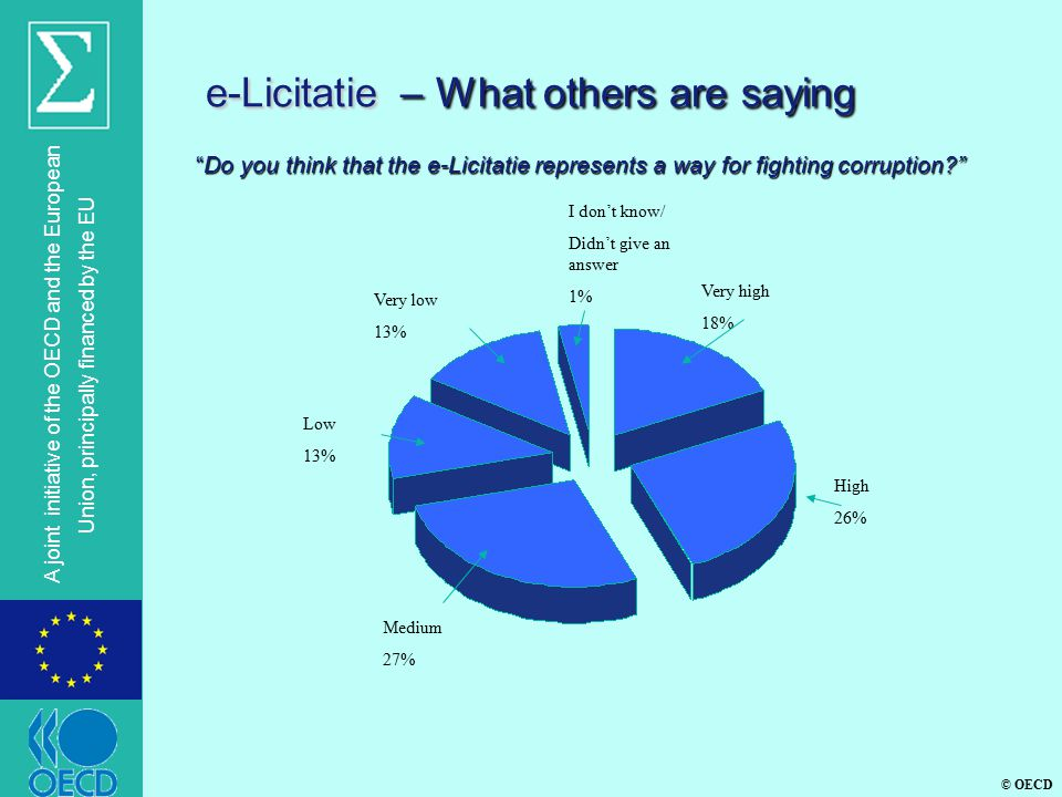 © OECD A joint initiative of the OECD and the European Union, principally financed by the EU e-Licitatie – What others are saying Do you think that the e-Licitatie represents a way for fighting corruption High 26% Medium 27% Very high 18% Low 13% Very low 13% I don't know/ Didn't give an answer 1%