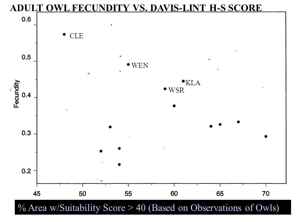 ADULT OWL FECUNDITY VS.