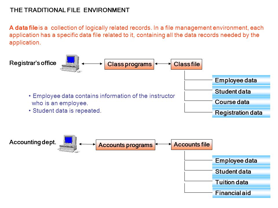 THE TRADITIONAL FILE ENVIRONMENT Class programsClass file Employee data Student data Course data Registration data Registrar's office Accounts programs Accounts file Employee data Student data Tuition data Financial aid Accounting dept.