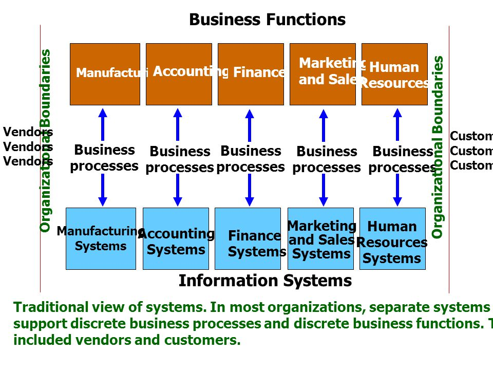 Manufacturing Accounting Finance Marketing and Sales Human Resources Manufacturing Systems Accounting Systems Finance Systems Marketing and Sales Systems Human Resources Systems Business processes Business processes Business processes Business processes Business processes Business Functions Information Systems Organizational Boundaries Customer Vendors Traditional view of systems.