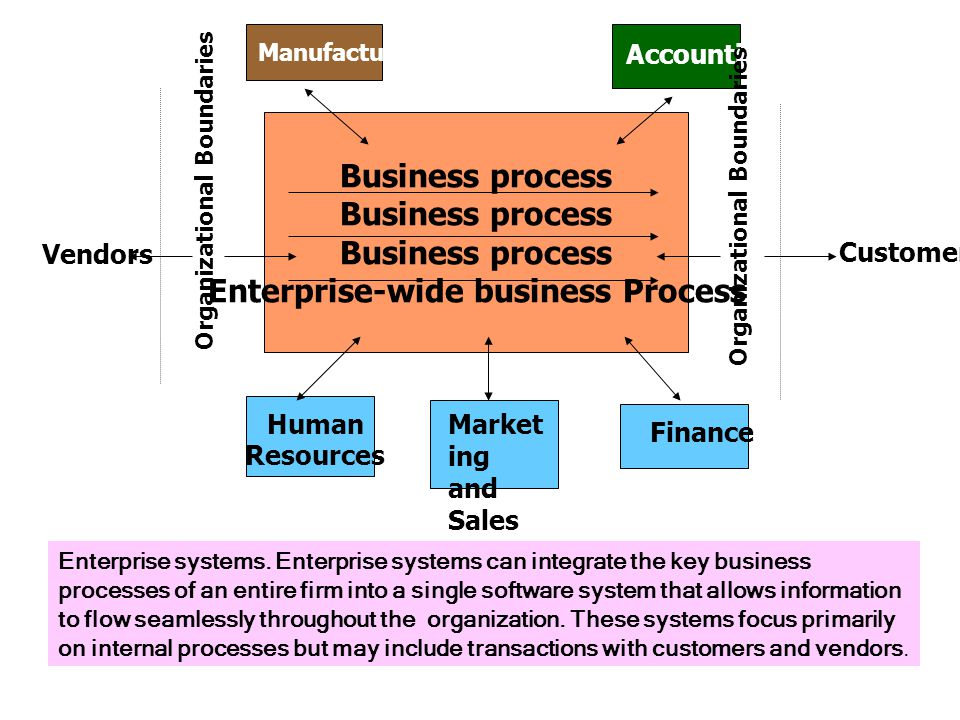 Business process Enterprise-wide business Process Manufacturing Accounting Finance Market ing and Sales Human Resources Vendors Organizational Boundaries Customers Enterprise systems.
