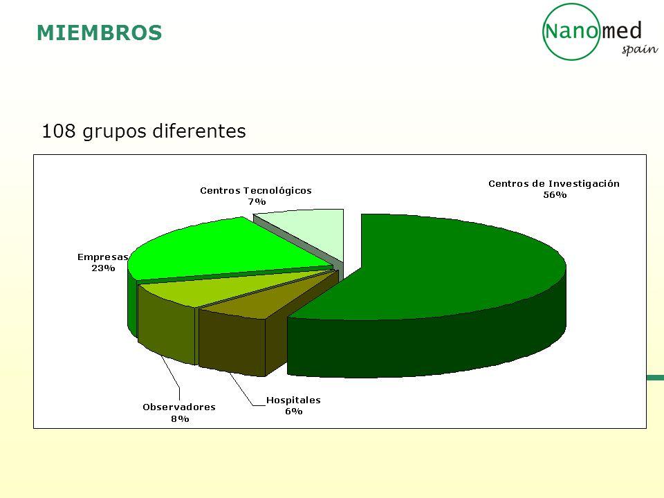 108 grupos diferentes MIEMBROS