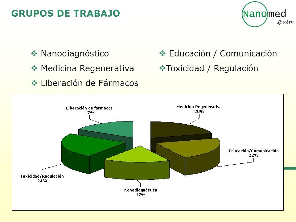 GRUPOS DE TRABAJO  Nanodiagnóstico  Medicina Regenerativa  Liberación de Fármacos  Educación / Comunicación  Toxicidad / Regulación