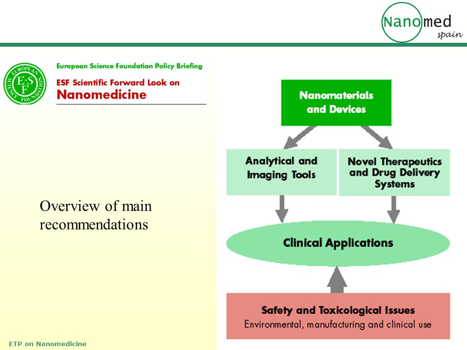 ETP on Nanomedicine Overview of main recommendations