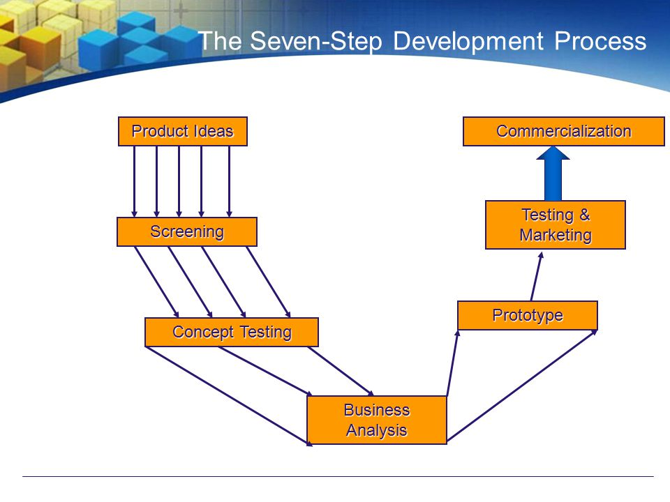 The Seven-Step Development Process Product Ideas Screening Concept Testing Business Analysis Prototype Testing & Marketing Commercialization