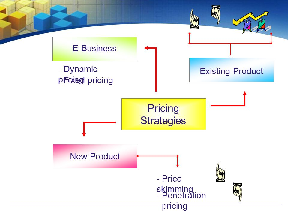 Existing Product Pricing Strategies New Product - Price skimming - Penetration pricing E-Business - Dynamic pricing - Fixed pricing