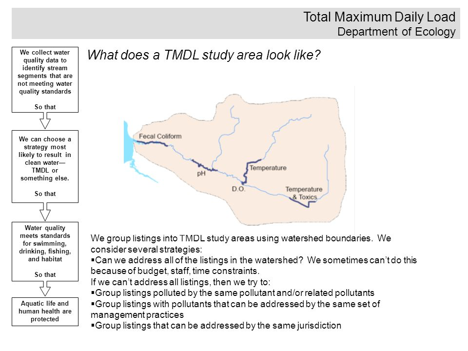 Total Maximum Daily Load Department of Ecology We collect water quality data to identify stream segments that are not meeting water quality standards So that We can choose a strategy most likely to result in clean water— TMDL or something else.
