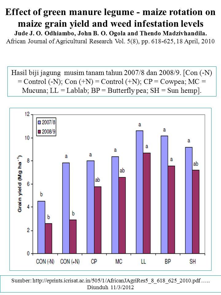 Hasil biji jagung musim tanam tahun 2007/8 dan 2008/9. [Con (-N) = Control (-N); Con (+N) = Control (+N); CP = Cowpea; MC = Mucuna; LL = Lablab; BP =