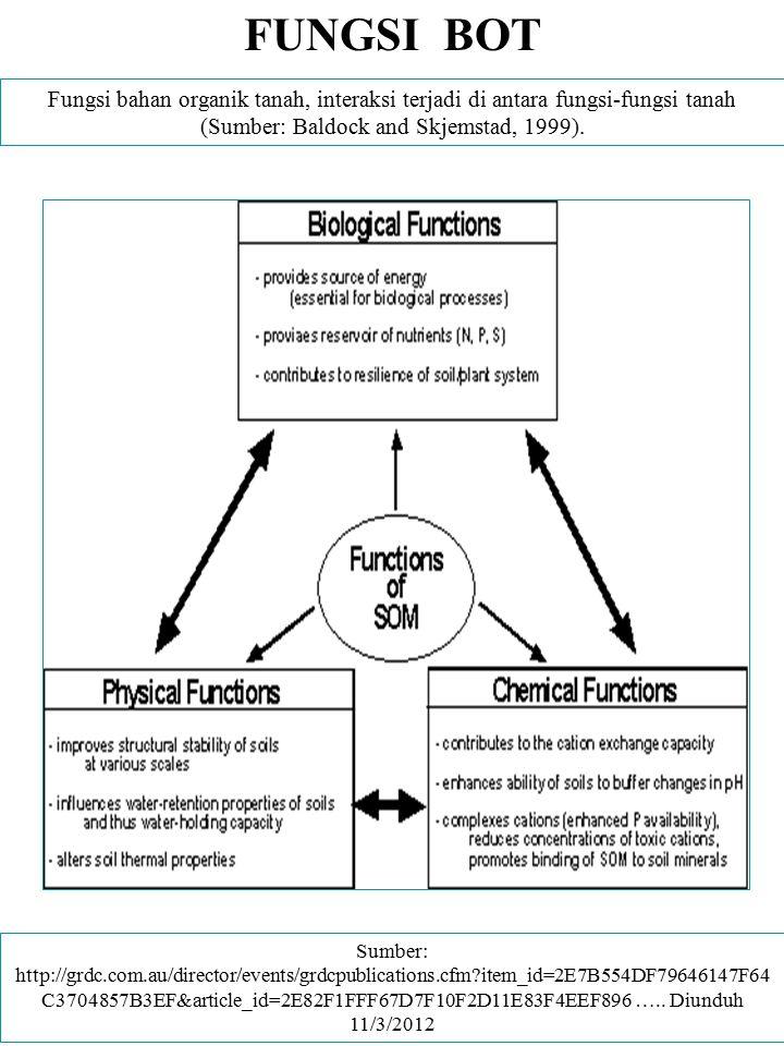 FUNGSI BOT Fungsi bahan organik tanah, interaksi terjadi di antara fungsi-fungsi tanah (Sumber: Baldock and Skjemstad, 1999). Sumber: http://grdc.com.