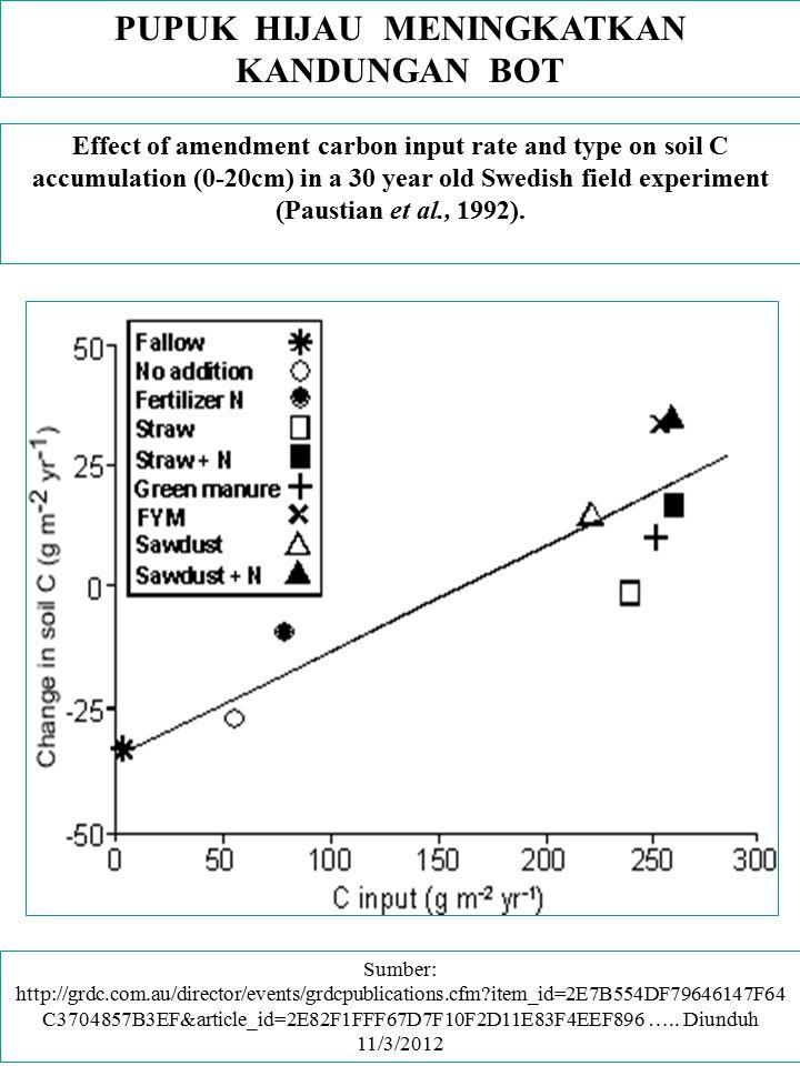 PUPUK HIJAU MENINGKATKAN KANDUNGAN BOT Effect of amendment carbon input rate and type on soil C accumulation (0-20cm) in a 30 year old Swedish field e