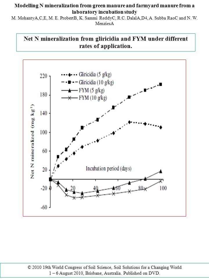 Modelling N mineralization from green manure and farmyard manure from a laboratory incubation study M. MohantyA,C,E, M. E. ProbertB, K. Sammi ReddyC,