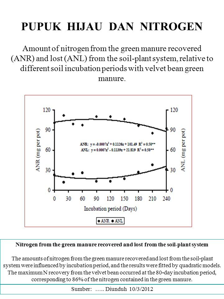 Nitrogen from the green manure recovered and lost from the soil-plant system The amounts of nitrogen from the green manure recovered and lost from the