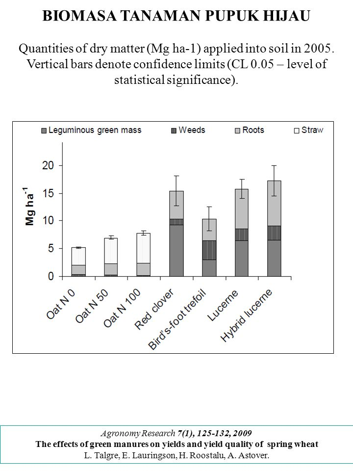BIOMASA TANAMAN PUPUK HIJAU Quantities of dry matter (Mg ha-1) applied into soil in 2005. Vertical bars denote confidence limits (CL 0.05 – level of s
