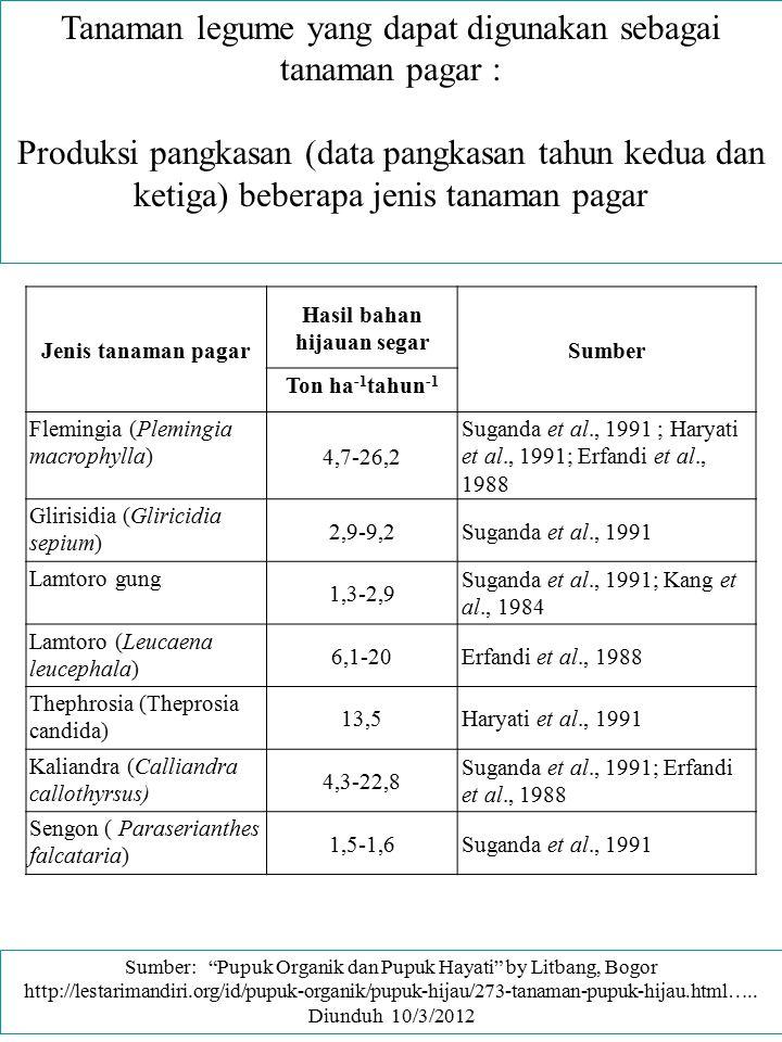 Tanaman legume yang dapat digunakan sebagai tanaman pagar : Produksi pangkasan (data pangkasan tahun kedua dan ketiga) beberapa jenis tanaman pagar Je