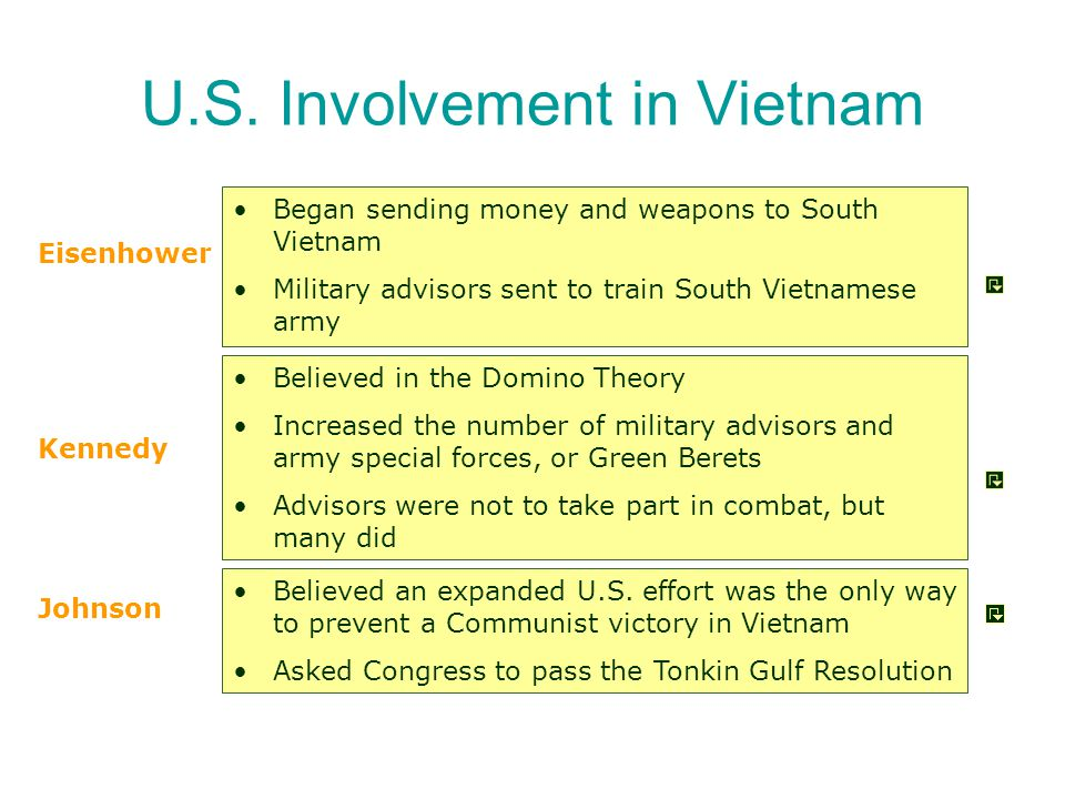 What policies did Presidents Truman and Eisenhower pursue in Vietnam after WW II.