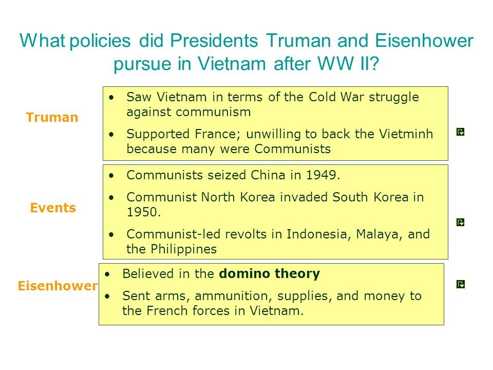The Beginnings of US Involvement French IndochinaFrench Indochina Ho Chi MinhHo Chi Minh VietminhVietminh Dien Bien Phu (1954)Dien Bien Phu (1954) Domino TheoryDomino Theory Geneva Accords (1954)Geneva Accords (1954) –17th parallel –Promised elections in 1956 Ngo Dinh DiemNgo Dinh Diem