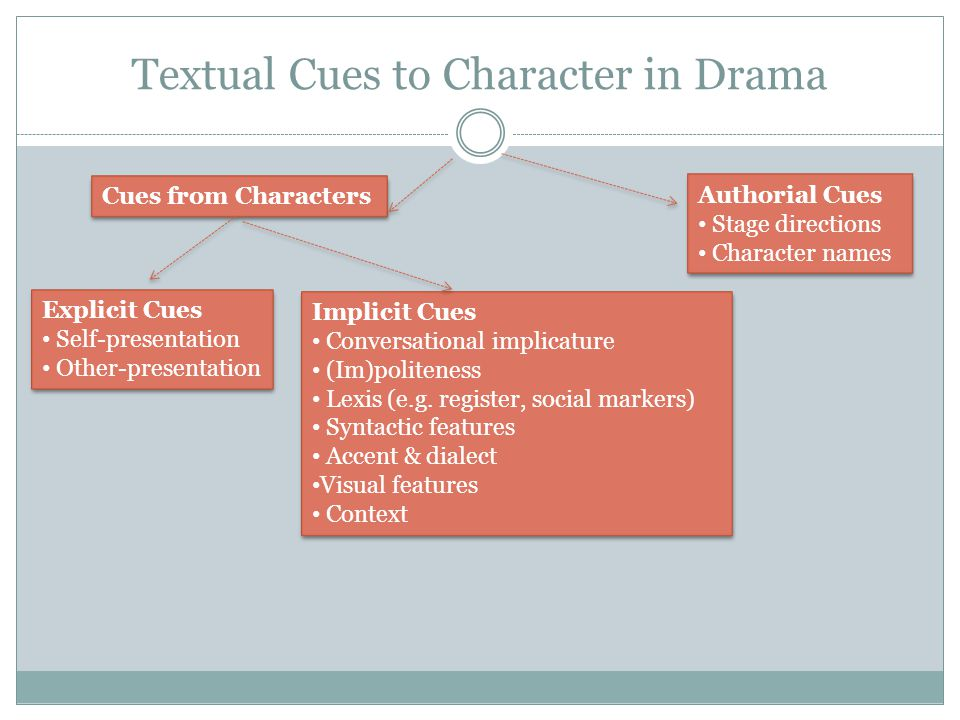 Textual Cues to Character in Drama Cues from Characters Authorial Cues Stage directions Character names Authorial Cues Stage directions Character name