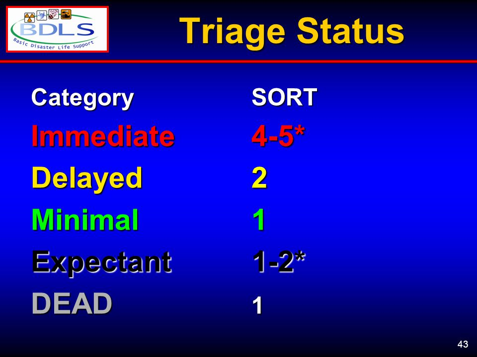 43 Triage Status CategorySORT Immediate4-5* Delayed 2 Minimal1 Expectant1-2* DEAD 1