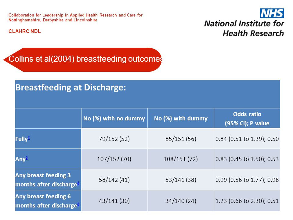 Breastfeeding at Discharge: No (%) with no dummyNo (%) with dummy Odds ratio (95% Cl); P value Fully ‡ ‡ 79/152 (52)85/151 (56)0.84 (0.51 to 1.39); 0.50 Any § § 107/152 (70)108/151 (72)0.83 (0.45 to 1.50); 0.53 Any breast feeding 3 months after discharge § § 58/142 (41)53/141 (38)0.99 (0.56 to 1.77); 0.98 Any breast feeding 6 months after discharge § § 43/141 (30)34/140 (24)1.23 (0.66 to 2.30); 0.51 Collins et al(2004) breastfeeding outcomes Collaboration for Leadership in Applied Health Research and Care for Nottinghamshire, Derbyshire and Lincolnshire CLAHRC NDL